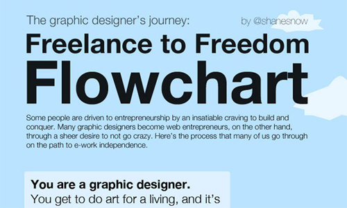 Freelance in A Showcase of Beautifully Designed Infographics