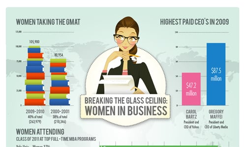 Womeninbusiness in A Showcase of Beautifully Designed Infographics