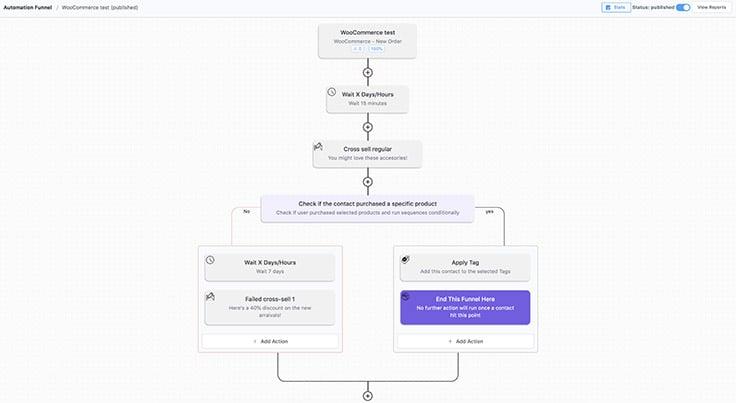 FluentCRM - Conditional Automation